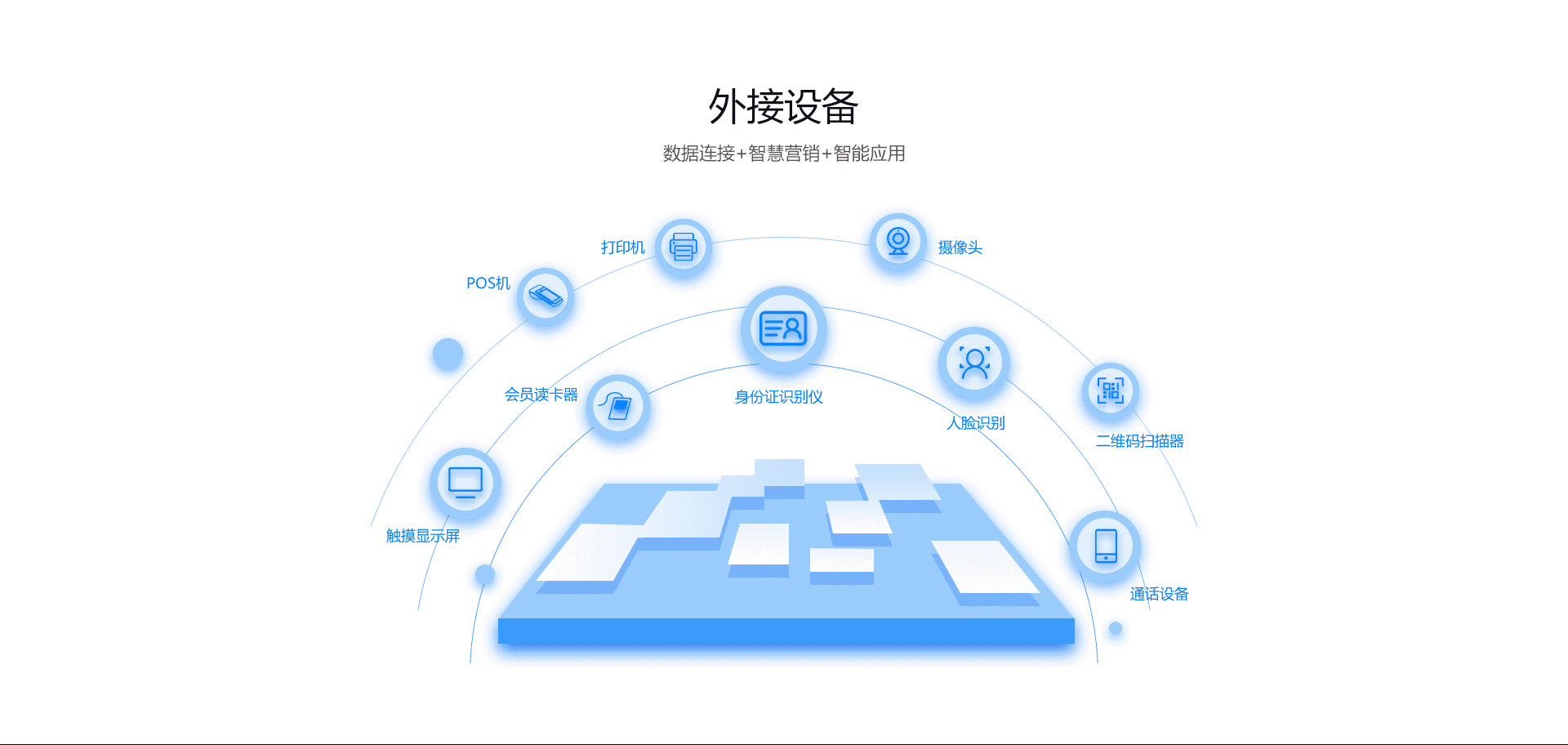 云标自助服务系统,解决客流量大、服务人员紧缺、服务环节繁多等问题。