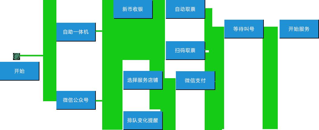 自助流程图